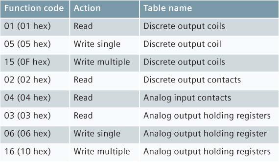 Modbus fonksiyon kodları